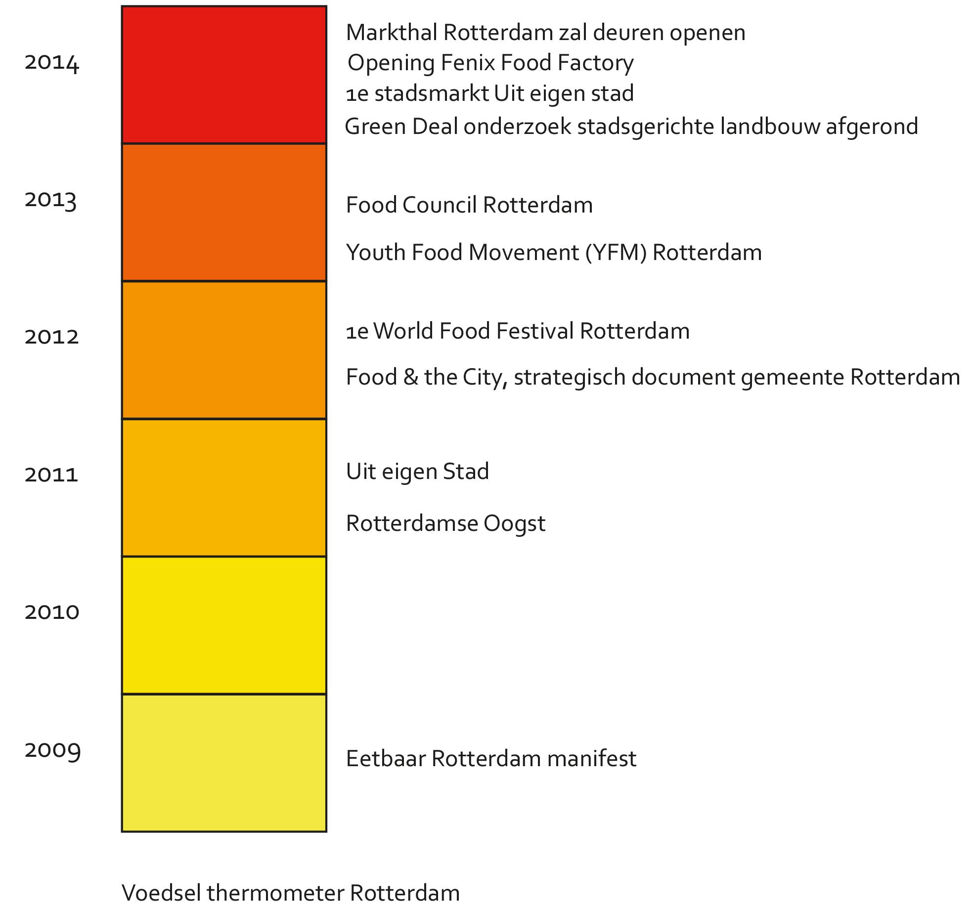 Voedselthermometer door Verse Stad