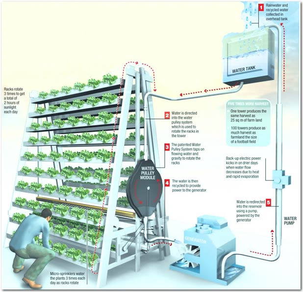 A Go-Gro systeem van Sky Green in Singapore ( bron: permaculturenews.org)